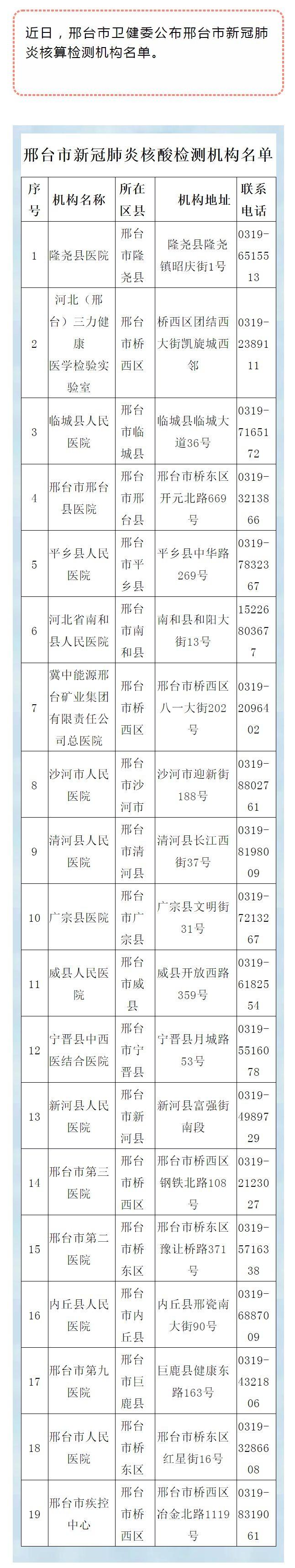 邢台市19家核酸检测机构名单来了!